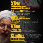 Rouhani's human rights record