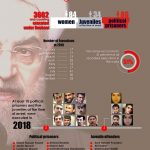 Annual report on violations of human rights in Iran