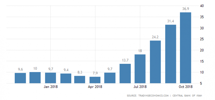 Inflation on the rise in Iran