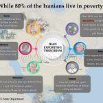 Iran's economy