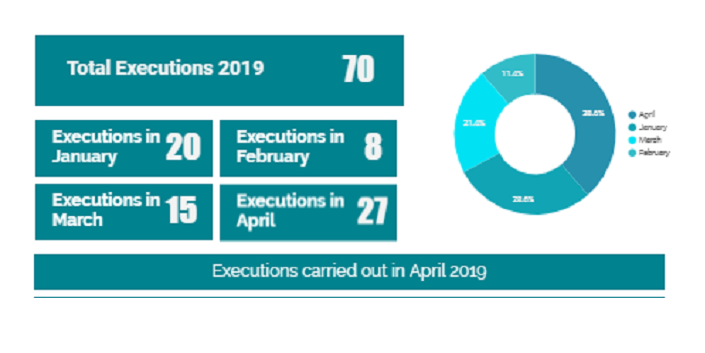 Iranian regime's executions during the month of April 2019