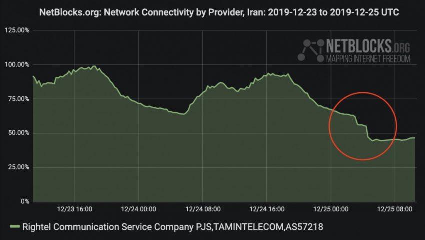 Iranian dictatorship blocks the Internet ahead of a new wave of Iran Protests