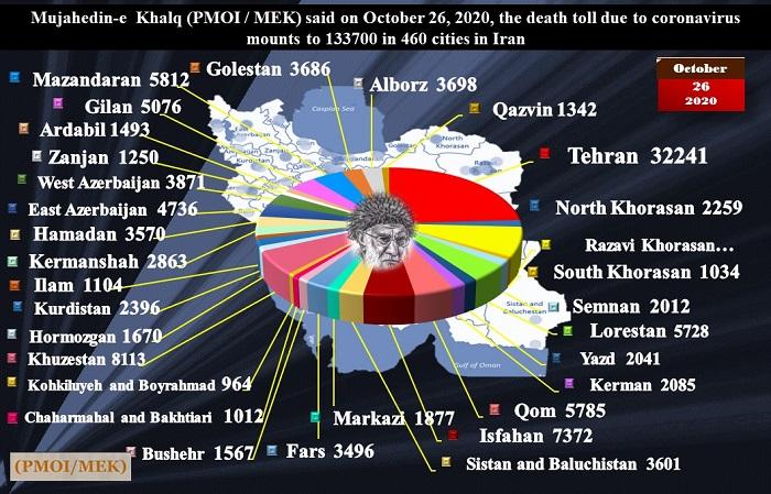 Coronavirus death toll in Iran reaches 133,700